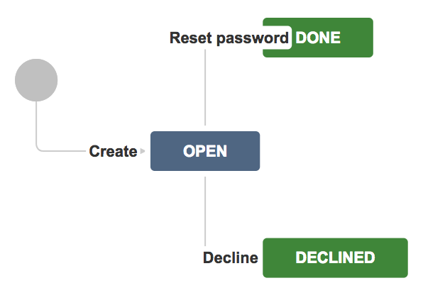 reset-password-workflow