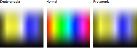 An example of what a colour blind user might see when looking at a colour picker