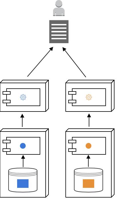 Integration-seperation