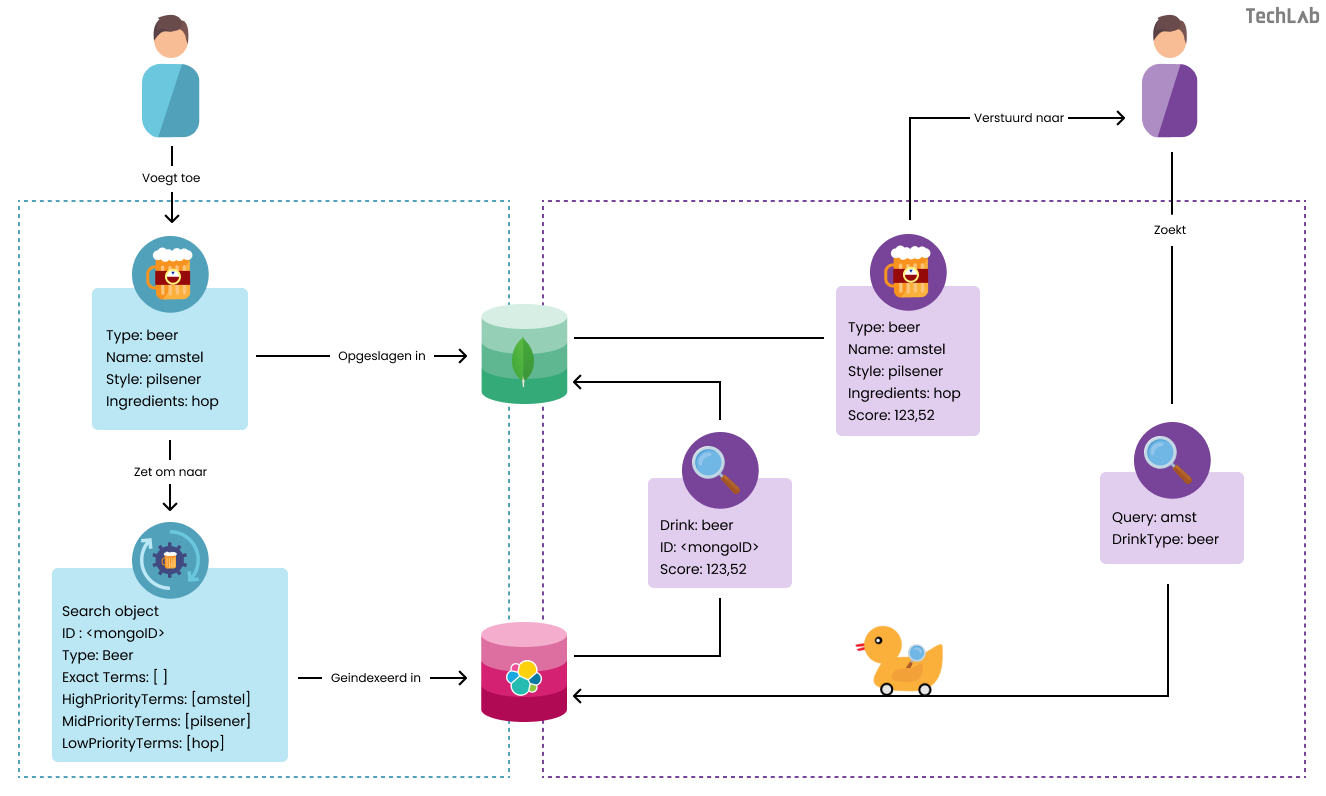 Proces_metadata object-zoekobject-Elasticsearch
