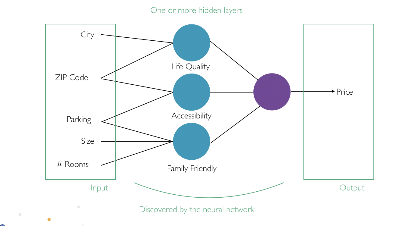 Different types of layers inside the artificial neural network