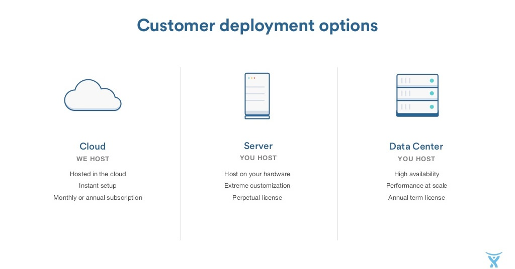 Atlassian add-on development: Why we started over and chose for Cloud